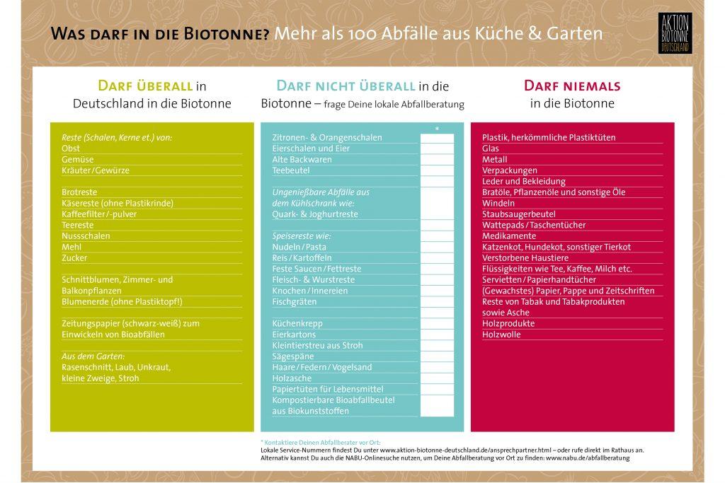 Infografik zur korrekten Biotonne-Befüllung