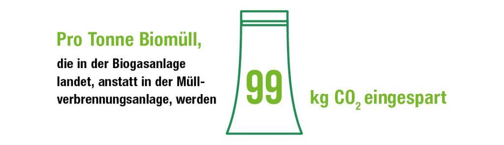 Infografik zur Bioenergie der GAB Umwelt Service