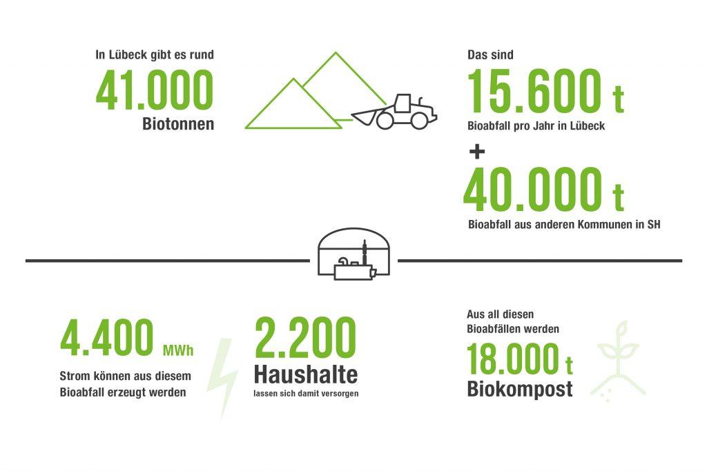 Gezeichnete Infografik zu Lübecks Bioabfallverwertung